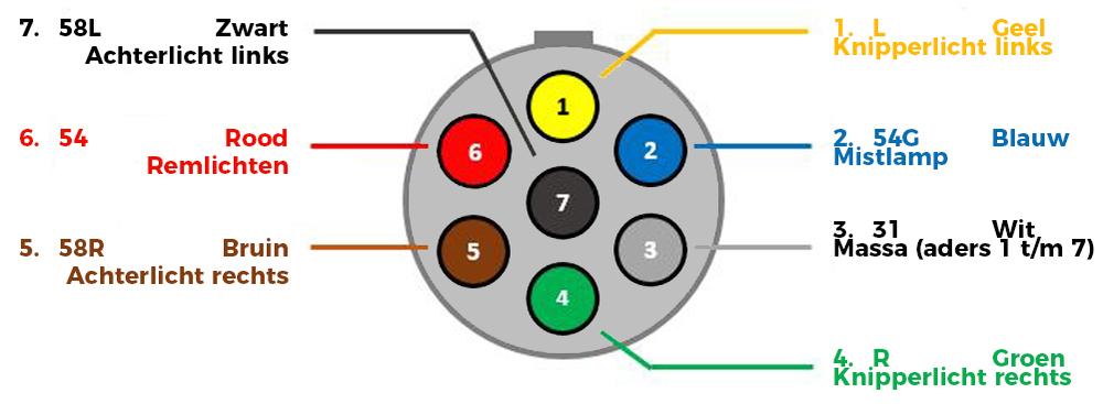 7 Polige Stekker.Aansluitschema Voor Aanhanger Verlichting Werkenbijlicht